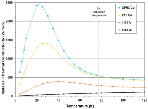 OFHC Copper Thermal Conductivity