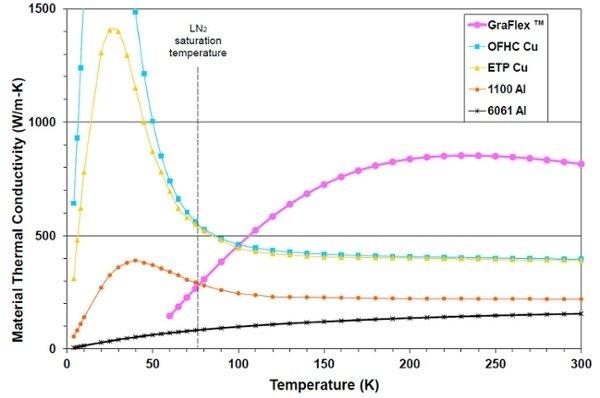 Graphite Thermal Conductivity Graph