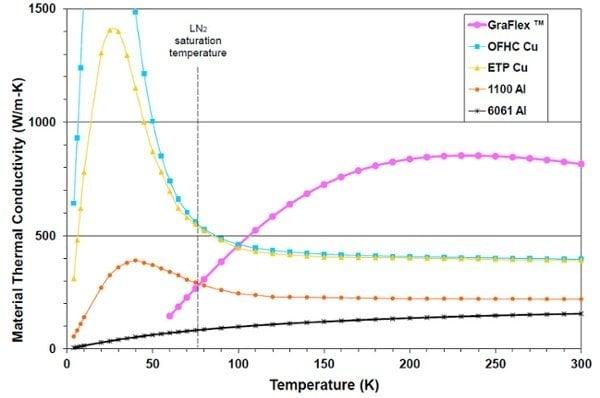 Graphite Thermal Conductivity