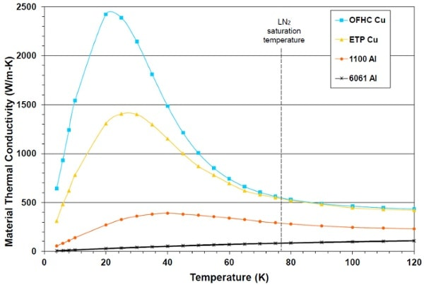 OFHC Copper Thermal Conductivity Graph