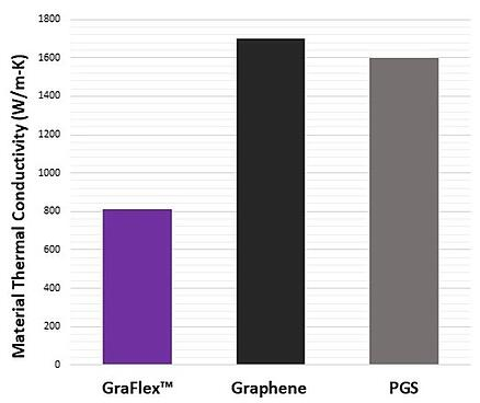 PGS and Graphene Thermal Conductivity - TAI