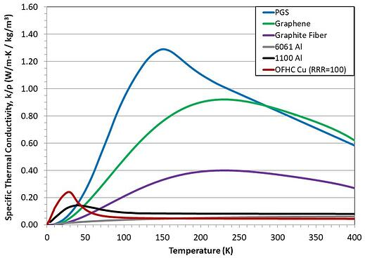 Specific Thermal Conductivity Graph - TAI Thermal Strap Materials