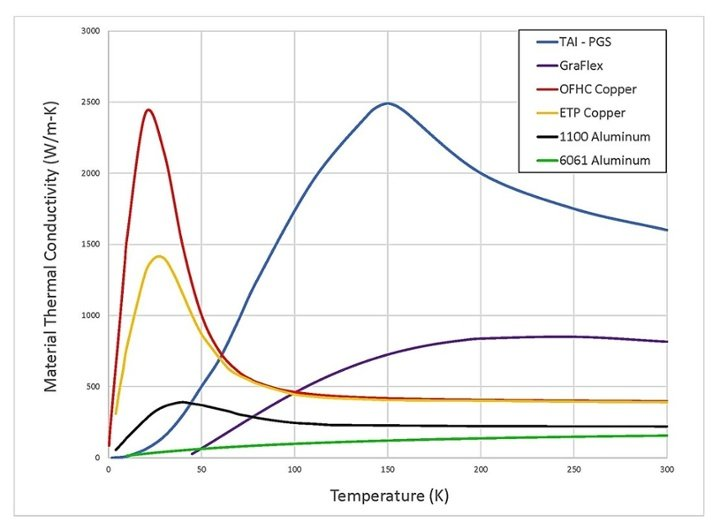 PGS Thermal Conductance Graph