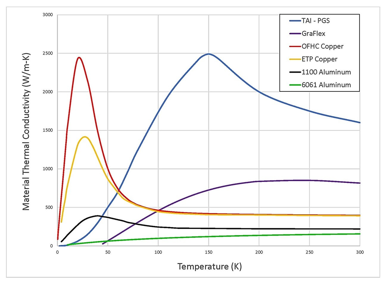 TechApps - Thermal Strap Material Thermal Conductivity Graph