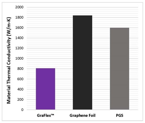 Thermal Conductivity of Graphene and Graphite Thermal Straps