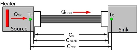 Thermal Strap Conductance Definitions