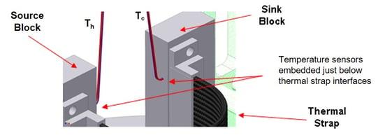 Thermal Strap Conductance Test Setup Diagram 2
