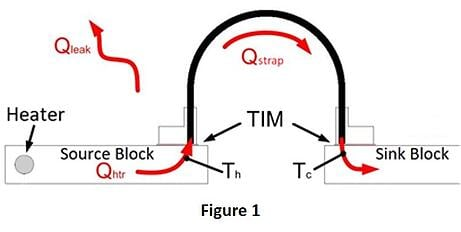 Thermal Strap Conductance Test Setup-1