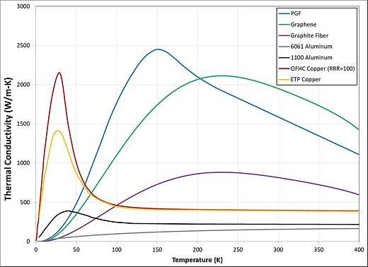 Thermal Strap Conductivity Graph - PGS and Graphene Thermal Conductance