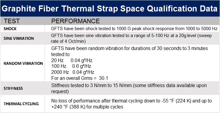Graphite Thermal Links/Straps - TAI Space Qualification Test Data Table